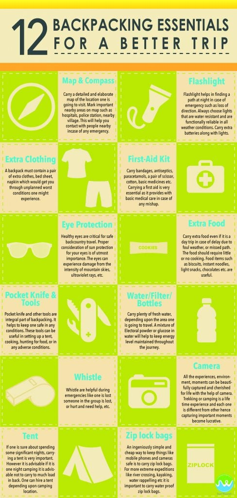 12 essentials for Backpacking Trip JustWravel